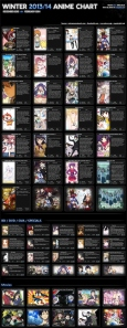 Winter 2013/2014 Anime Chart v2